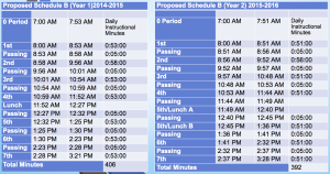 Dublin High Proposed Schedule Changes 2014-16