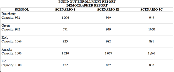 Dublin Unified School District Build Out Enrollment Enrollment Demographer Report Summary